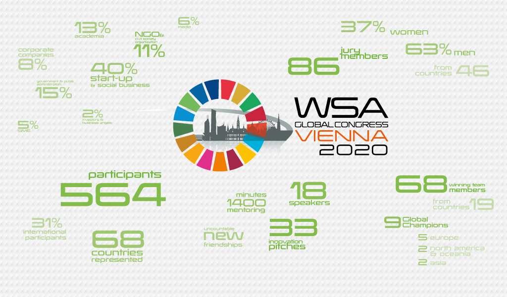 Facts and numbers of WSA Global Congress 2020